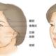 """脸部凹陷是怎么产生的?做好这个,让你变成""""少女脸"""""""